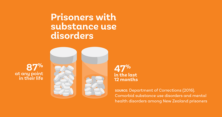 Infographic showing rates of substance use disorders of New Zealand prisoners.