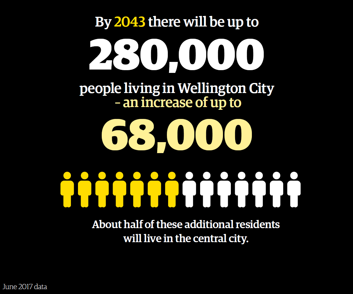 Infographic to show the population of wellington city will grow to 280 000 by 2043