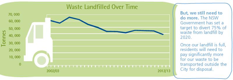Green bin graph