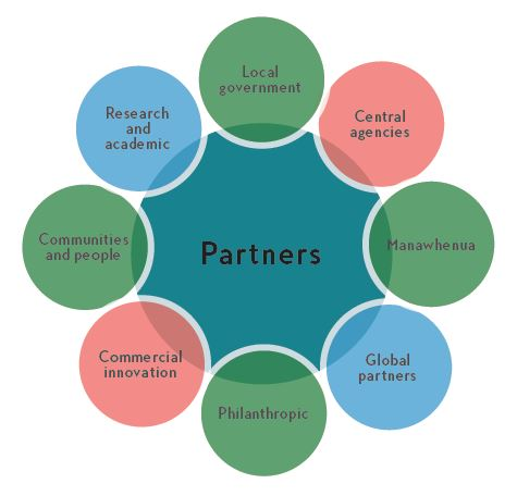 A diagram illustrating how a range of partners can work together towards a living laboratory
