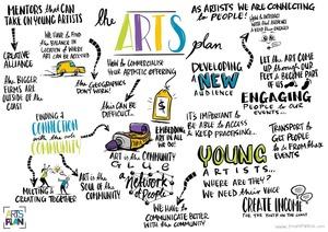 The arts plan