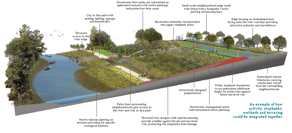 An example of how activity, stopbanks, wetlands and terracing could be integrated together