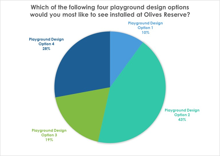 Olives Reserve Playground votes