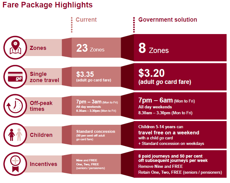 Under the Government's fare package, the number of zones will be reduced from 23 to 8; the cost of a one zone trip will be reduced from $3.35 to $3.20; off-peak time will be extended from 3am to 6am Monday to Friday; children aged 5-14 will be able to travel for free on weekends when travelling on a child go card and 9 and FREE will be replaced with a new 8 and 50% off subsequent journeys per week discount.