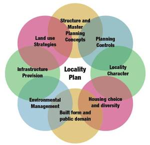 Locality_plan