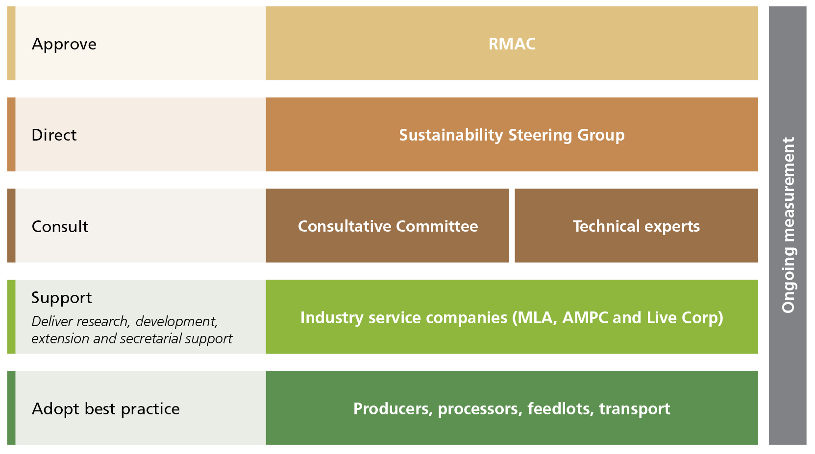 sustainability in australian business principles and The ten principles of the un global compact corporate sustainability starts with a company's value system and a principles-based approach to doing business.
