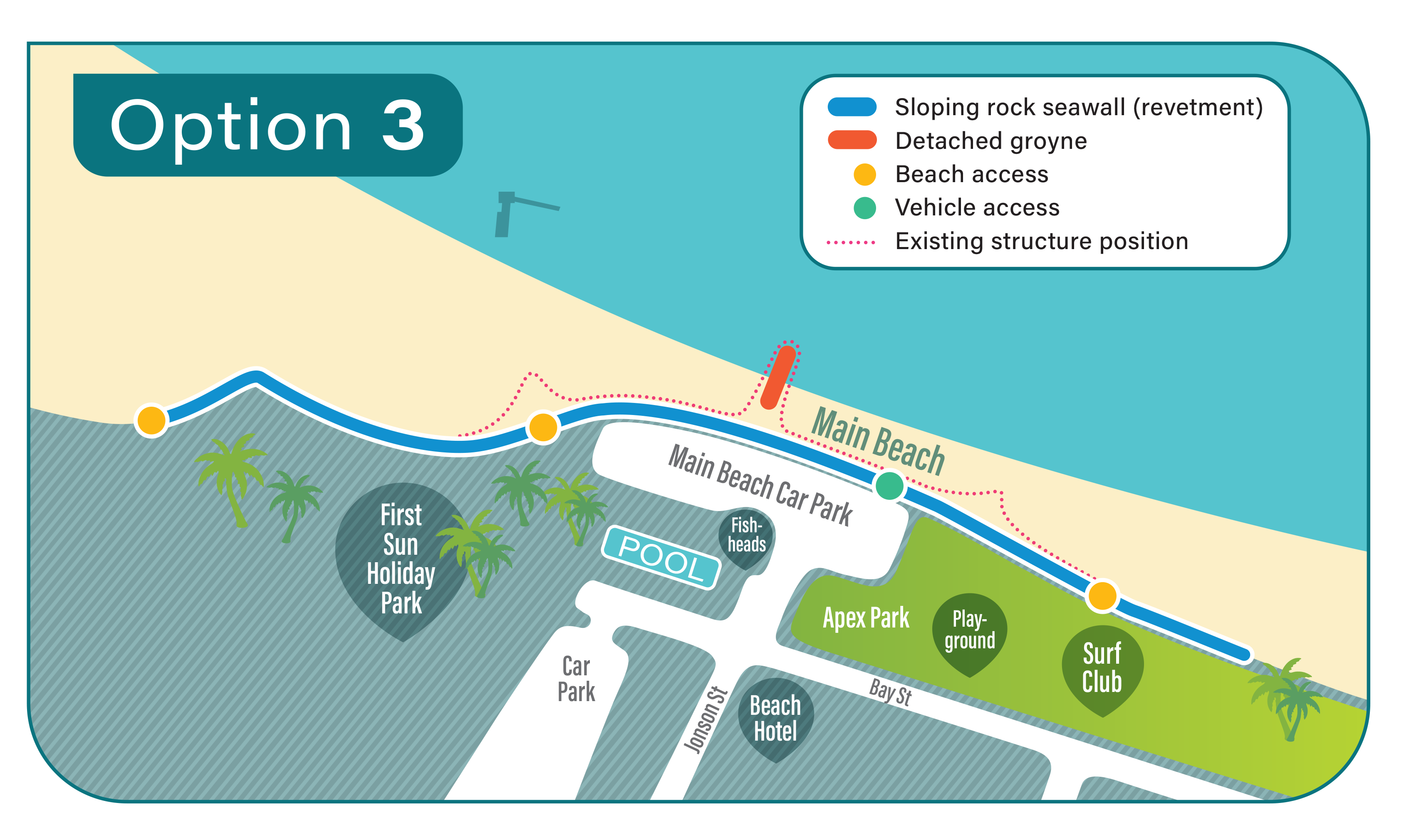 • Option 3 includes sloping rock seawall (revetment), detached groyne, beach access, vehicle access, existing structure position.