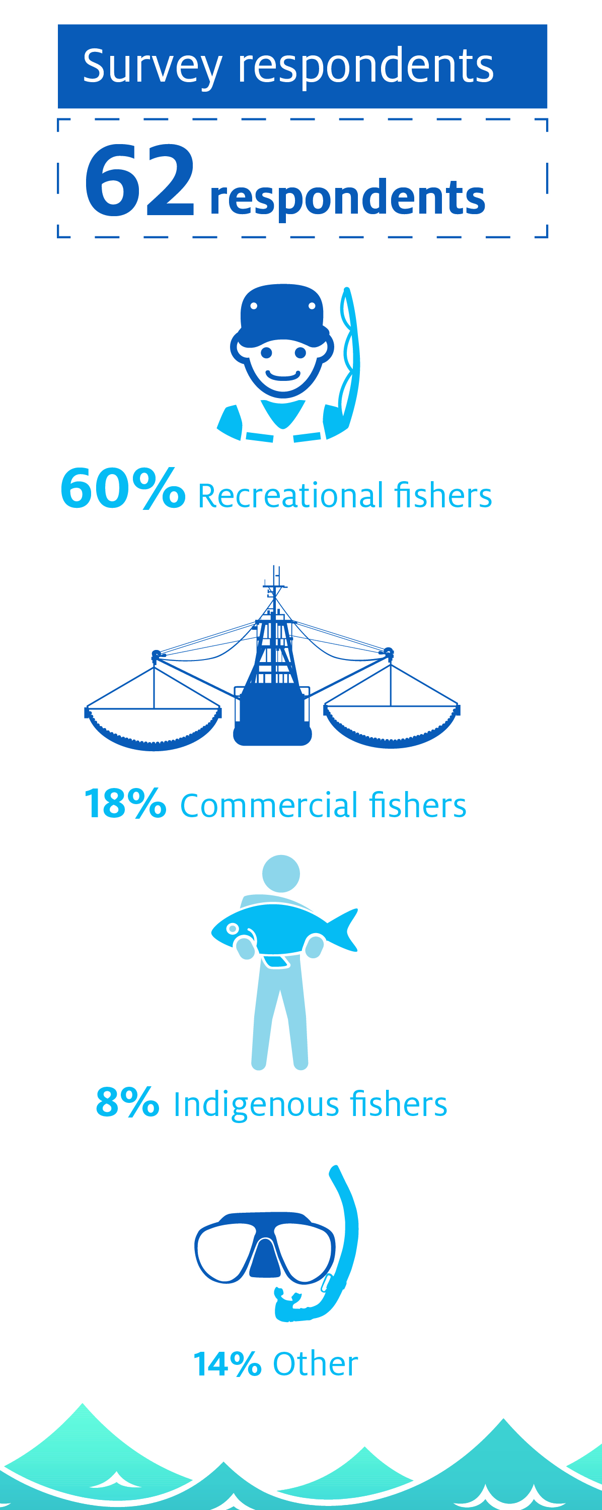 Survey respondents: 62 respondents, 60% recreational fishers, 18% commercial fishers, 8% indigenous fishers, 14% other