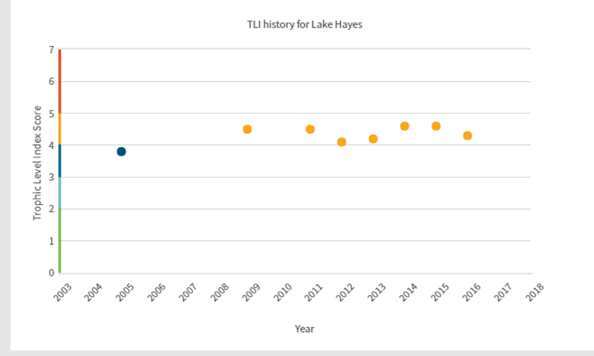 Tli data for lake hayes