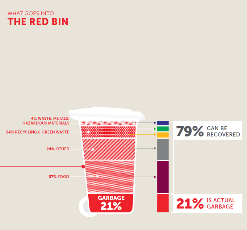 What goes in the red bin