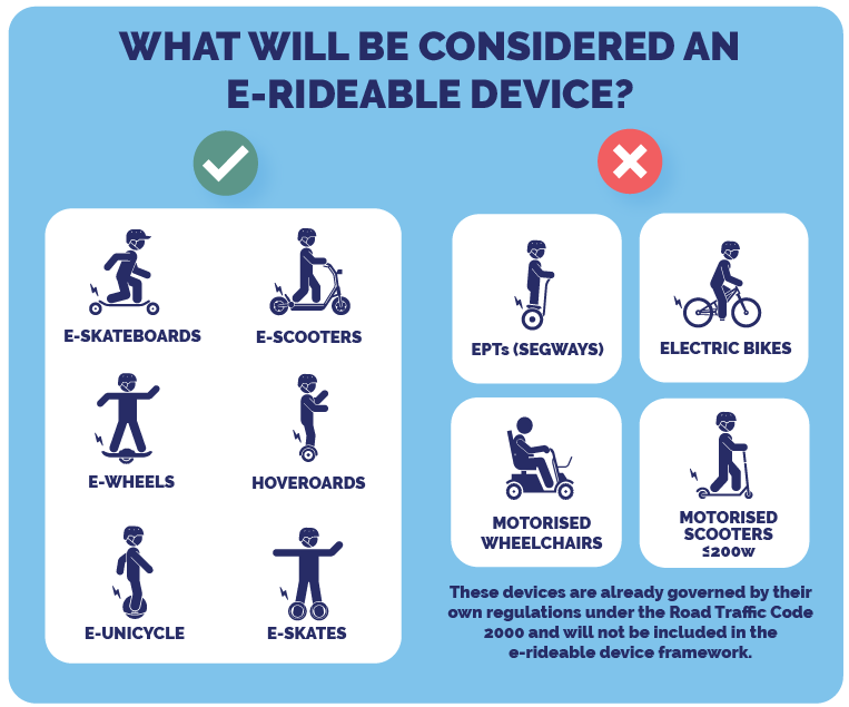 """The image is a light blue box with the heading """"What will be considered an E-Rideable device?"""". Underneath this to the left there is a green tick with the following images associated with it: an e-skateboard, e-scooter, self balancing wheel, hoverboard, e-unicycle, e-skates. To the right there is a red cross with the following images associated with it: EPT Segway, Electric Bike, Motorised Wheelchair, Motorised Scooter with a power output equal to or less than 200 watts. Below the 4 devices not condsidered e-rideable devices is the text """"these devices are already governed by their own regulations under the Road Traffic Code 2000 and will not be included in the e-rideable device framework."""
