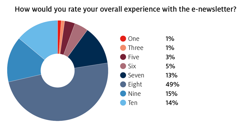 Figure 1: How would you rate your overall experience with the e-newsletter? 1:1%, 3:1%, 5:3%, 6:5%, 7:13%, 8: 49%, 9:15%, 10:14%.