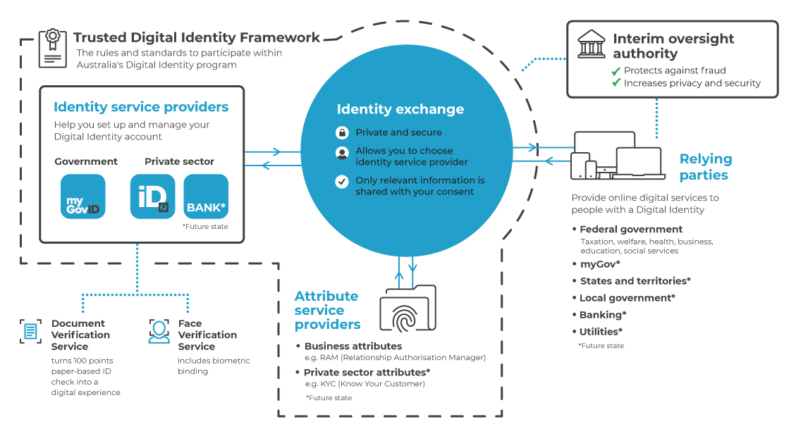 This image shows participants of the Australian Government Digital Identity system working together. These are the Interim Oversight Authority, relying parties, and the Trusted Digital Identity Framework made up of identity service providers, attribute service providers, and an identity exchange.