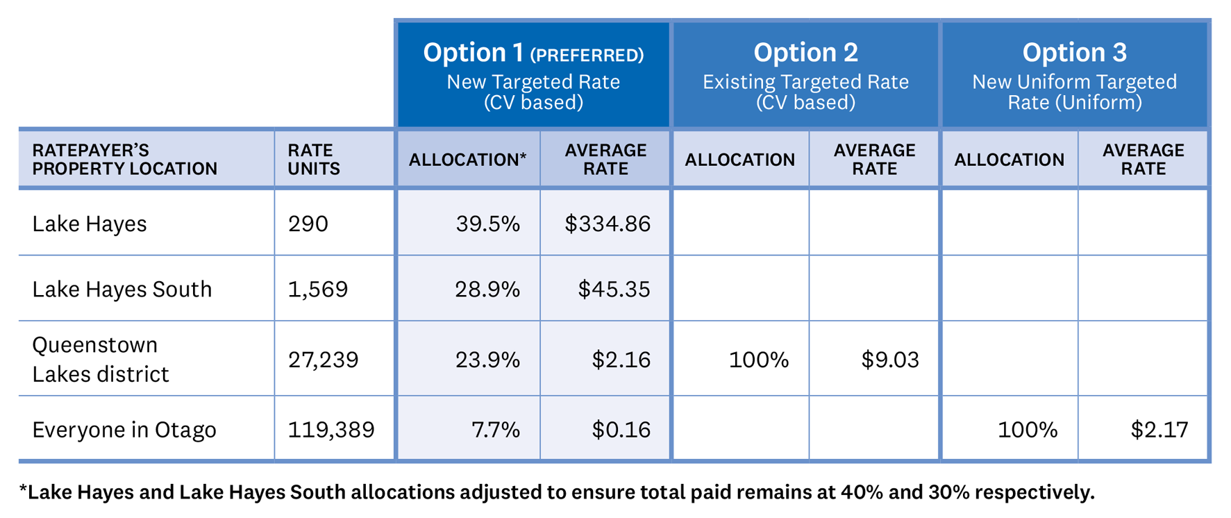 TABLE Under Option 1 which is our preference, there would be a new targeted rate based on capital value. The 290 ratepayers in Lake Hayes would pay 39.5% of the allocated cost with an average rate of $334.86, the 1569 ratepayers in Lake Hayes South would pay 28.9% of the allocated cost with an average rate of $45.35, the 27,239 ratepayers in the Queenstown Lakes District would pay 23.9% of the allocated cost with an average rate of $2.16, and the remaining 119,389 ratepayers in Otago would cover the remaining 7.7% of the allocated cost with an average rate of $0.16. Option 2 would be funded via the existing river and water management targeted rate. The ratepayers of the Queenstown Lakes district would pay 100% of the cost with an average rate of $9.03. Option 3 would be funded by a new targeted uniform rate where everyone in Otago pays the same rate of $2.17.