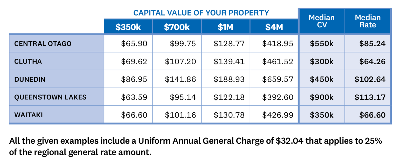 TABLE In year 1 under Option 2, a property in Central Otago with a capital value of $350,000 would pay general rates of $65.90, a capital value of $700,000 would pay $99.75, a capital value of $1,000,000 would pay $128.77, and a capital value of $4,000,000 would pay $418.95. The median capital value in Central Otago is $550,000 which gives a median general rate of $85.24. In Clutha a property with a capital value of $350,000 would pay general rates of $69.62, a capital value of $700,000 would pay $107.20, a capital value of $1,000,000 would pay $139.41, and a capital value of $4,000,000 would pay $461.52. The median capital value in Clutha is $300,000 which gives a median general rate of $64.26. In Dunedin a property with a capital value of $350,000 would pay general rates of $86.95, a capital value of $700,000 would pay $141.86, a capital value of $1,000,000 would pay $188.93, and a capital value of $4,000,000 would pay $659.57. The median capital value in Dunedin is $450,000 which gives a median general rate of $102.64. In Queenstown Lakes a property with a capital value of $350000 would pay general rates of $63.59, a capital value of $700000 would pay $95.14, a capital value of $1000000 would pay $122.18, and a capital value of $4000000 would pay $392.60. The median capital value in Queenstown Lakes is $900000 which gives a median general rate of $113.17. In Waitaki a property with a capital value of $350,000 would pay general rates of $66.60, a capital value of $700,000 would pay $101.16, a capital value of $1,000,000 would pay $130.78, and a capital value of $4,000,000 would pay $426.99. The median capital value in Waitaki is $350,000 which gives a median general rate of $66.60.