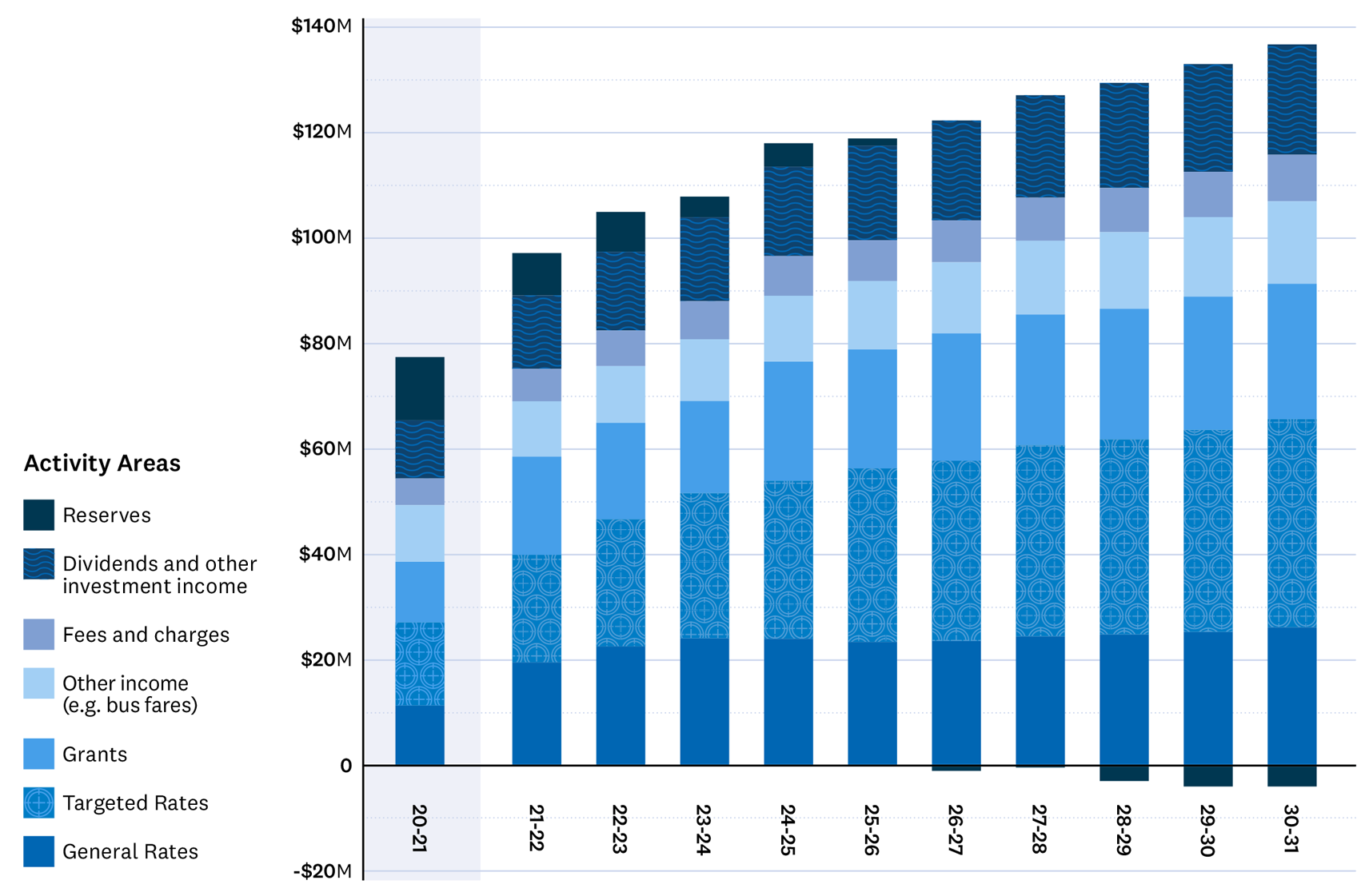 A stacked bar graph with a visual representation showing how we expect to cover costs over the next ten years with the current year (2020 to 2021) as comparison. Funds come from seven different sources: general rates, targeted rates, grants, other income, fees and charges, dividends and other investment income, and reserves.  The current year shows income from general rates $11,180,000, targeted rates $15,777,000, grants $11,474,000, other income $10,770,000, fees and charges $5,050,000, reserves $12,012,000 and income from dividends and investments $11,015,000.  Year 1 shows income from general rates $19,365,000, targeted rates $20,398,000, grants $18,637,000, other income $10,488,000, fees and charges $6,158,000, reserves $8,025,000, and income from dividends and investments $13,928,000. Year 2 shows income from general rates $22,407,000, targeted rates $24,112,000, grants $18,288,000, other income $10,767,000, fess and charges $6,741,000, reserves $7,569,000, and income from dividends and investments $14,928,000. Year 3 shows income from general rates $23,920,000, targeted rates $27,539,000, grants $17,490,000, other income $11,707,000, fees and charges $7,216,000, reserves $3,908,000, and income from dividends and investments $15,928,000. Year 4 shows income from general rates $23,847,000, targeted rates $29,965,000, grants $22,587,000, other income $12,501,000, fees and charges $7,548,000, reserves $4,453,000, and income from dividends and investments $16,928,000. Year 5 shows income from general rates $23,248,000, targeted rates $32,908,000, grants $22,558,000, other income $12,985,000, fees and charges $7,754,000, reserves $1,362,000, and income from dividends and investments $17,928,000. Year 6 shows income from general rates $23,415,000, targeted rates $34,191,000, grants $24,165,000, other income $13,482,000, fees and charges $7,961,000, reserves negative $782,000, and income from dividends and investments $18,928,000. Year 7 shows income from general rate