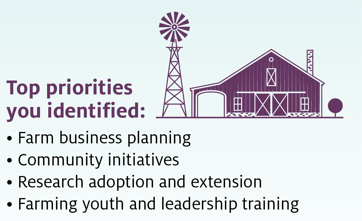 The top priorities you identified were farm business planning, community initiatives, research adoption and extension and farming youth and leadership training