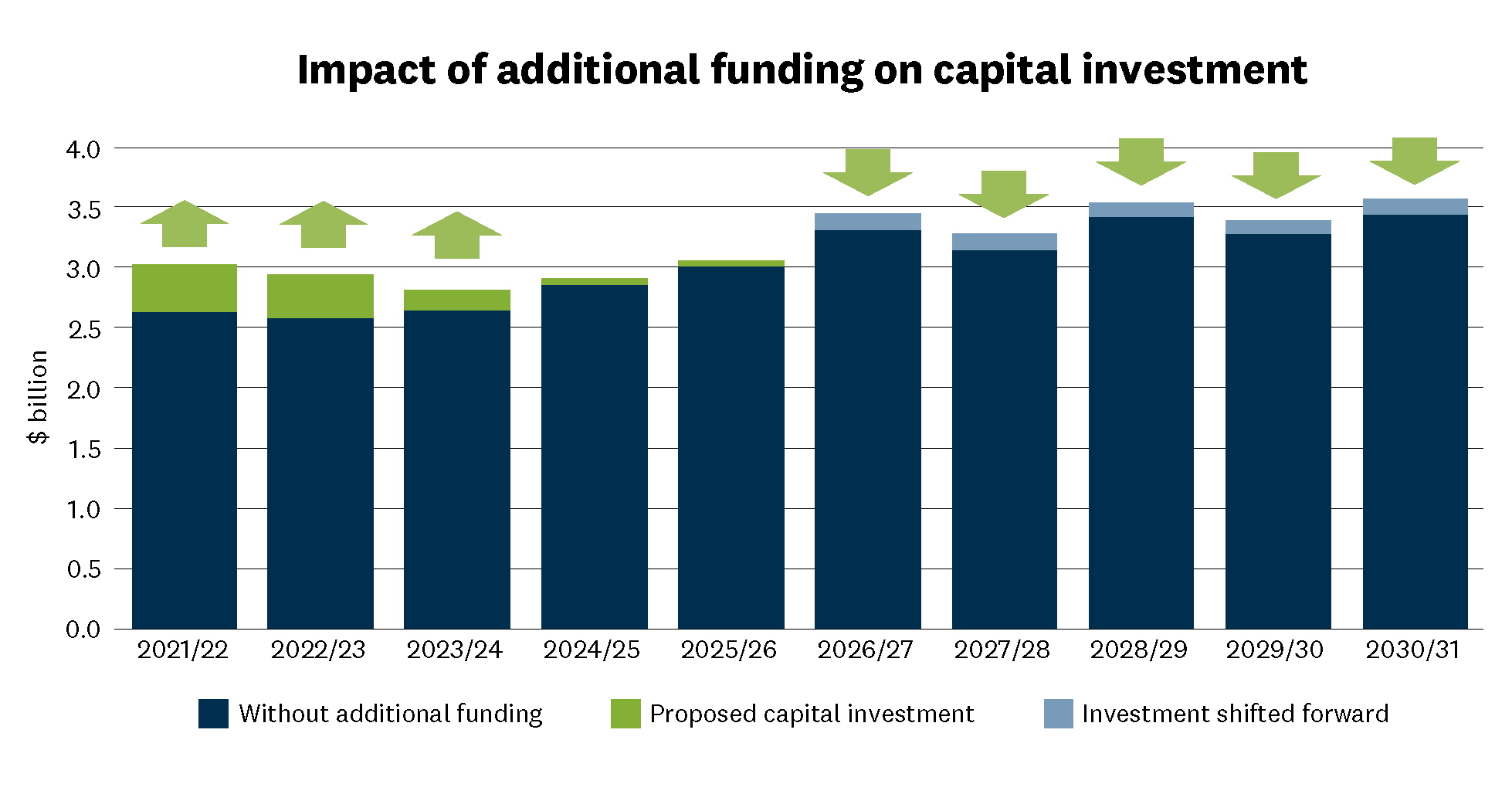 The graph shows our total group capital investment for each year under the proposed scenario compared to the scenario without additional funding. This shows how the $900 million has been brought forward 2021/22 Without additional funding $2.6 billion Proposed capital investment $3.0 billion 2022/23 Without additional funding $2,6 billion Proposed capital investment $2.9 billion 2023/24 Without additional funding $2.7 billion Proposed capital investment $2.8 billion 2024/25 Without additional funding $2.9 billion Proposed capital investment $2.9 billion 2025/26 Without additional funding $3.0 billion Proposed capital investment $3,1 billion 2026/2027 Without additional funding $3.5 billion Proposed capital investment $3.3 billion 2027/2028 Without additional funding $3.3 billion Proposed capital investment $3.2 billion 2028/2029 Without additional funding $3.5 billion Proposed capital investment $3.4 billion 2029/2030 Without additional funding $3.4 billion Proposed capital investment $3.3 billion 2030/2031 Without additional funding $3.6 billion Proposed capital investment $3.5 billion.