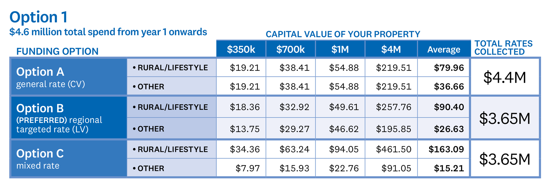 TABLE – Option 1 $4.6 million total spend from year 1 onwards Under funding Option A, where a general rate would be applied to the capital value of a property; a property with a capital value of $350,000 would pay $19.21, a capital value of $700,000 would pay $38.41, a capital value of $1,000,000 would pay $54.88, and a capital value of $4,000,000 would pay $219.51. The average rural or lifestyle property would pay $79.96 and the average other property would pay $36.66. The total rates collected under Option A would be $4,400,000. Under our preferred option, funding Option B, where a regional targeted rate would be applied to the land value of a property; a rural or lifestyle property with a capital value of $350,000 would pay $18.36, a capital value of $700,000 would pay $32.92, a capital value of $1,000,000 would pay $49.61, and a capital value of $4,000,000 would pay $257.76. The average rural or lifestyle property would pay $90.40. The other category of property with a capital value of $350,000 would pay $13.75, a capital value of $700,000 would pay $29.27, a capital value of $1,000,000 would pay $46.62, and a capital value of $4,000,000 would pay $195.85. The average property would pay $26.63. The total rates collected under Option B would be $3,650,000. Under funding Option C, where a mixed rate is applied; a rural or lifestyle property with a capital value of $350,000 would pay $34.36, a capital value of $700,000 would pay $63.24, a capital value of $1,000,000 would pay $94.05, and a capital value of $4,000,000 would pay $461.50. The average rural or lifestyle property would pay $163.09. The other category of property with a capital value of $350,000 would pay $7.97, a capital value of $700,000 would pay $15.93, a capital value of $1,000,000 would pay $22.76, and a capital value of $4,000,000 would pay $91.05. The average property would pay $15.21. The total rates collected under Option C would be $3,650,000.