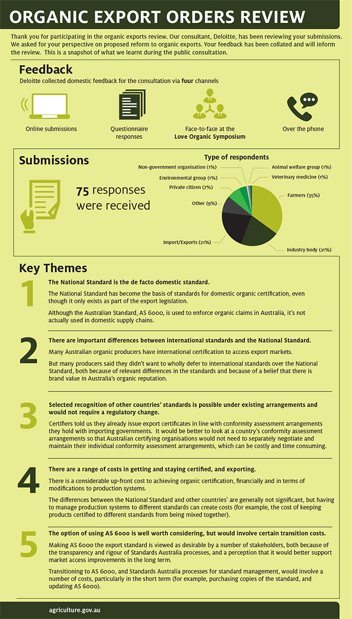 Organic export orders review Thank you for participating in the organic exports review. Our consultant, Deloitte, has been reviewing your submissions. We asked for your perspective on proposed reform to organic exports. Your feedback has been collated and will inform the review. This is a snapshot of what we learnt during the public consultation. Feedback Deloitte collected domestic feedback for the consultation via four channels. • Online submissions • Questionnaire responses • Face-to-face at the Love Organic Symposium • Over the phone. Submissions 75 responses were received. Figure 1 Type of respondents   Key themes 1. The National Standard is the de facto domestic standard. The National Standard has become the basis of standards for domestic organic certi¬fication, even though it only exists as part of the export legislation. Although the Australian Standard, AS 6000, is used to enforce organic claims in Australia, it's not actually used in domestic supply chains. 2. There are important diff¬erences between international standards and the National Standard. Many Australian organic producers have international certification to access export markets. But many producers said they didn't want to wholly defer to international standards over the National Standard, both because of relevant differences in the standards and because of a belief that there is brand value in Australia's organic reputation. 3. Selected recognition of other countries' standards is possible under existing arrangements and would not require a regulatory change. Certifi¬ers told us they already issue export certifi¬cates in line with conformity assessment arrangements they hold with importing governments. It would be better to look at a country's conformity assessment arrangements so that Australian certifying organisations would not need to separately negotiate and maintain their individual conformity assessment arrangements, which can be costly and time consuming. 4. There are a range of costs in getting and staying certified, and exporting. There is a considerable up-front cost to achieving organic certifi¬cation, ¬financially and in terms of modi¬fications to production systems. The differences between the National Standard and other countries' are generally not signifi¬cant, but having to manage production systems to different standards can create costs (for example, the cost of keeping products certi¬fied to different standards from being mixed together). 5. The option of using AS 6000 is well worth considering, but would involve certain transition costs. Making AS 6000 the export standard is viewed as desirable by a number of stakeholders, both because of the transparency and rigour of Standards Australia processes, and a perception that it would better support market access improvements in the long term. Transitioning to AS 6000, and Standards Australia processes for standard management, would involve a number of costs, particularly in the short term (for example, purchasing copies of the standard, and updating AS 6000). www.agriculture.gov.au