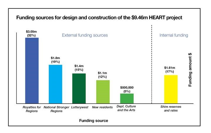 Heart project budget graphic