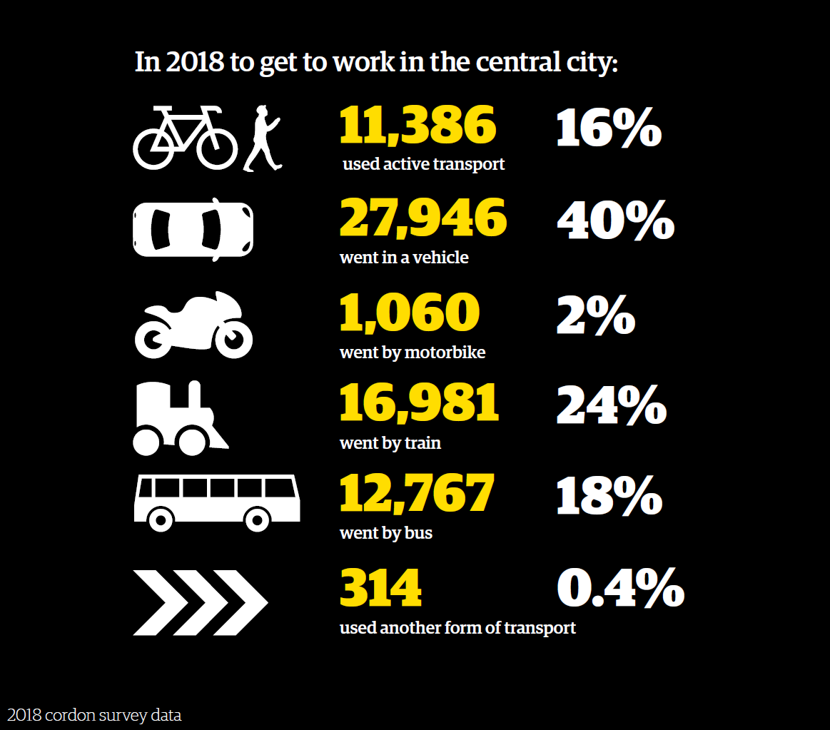 Infographic to show how people travelled to work in the central city 40  went by car