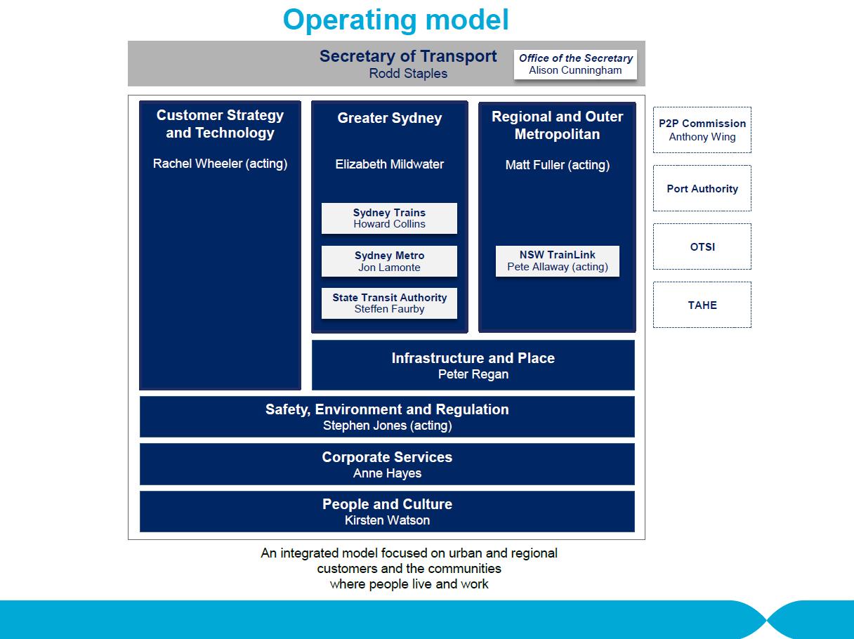 Operating model   26 june 2019