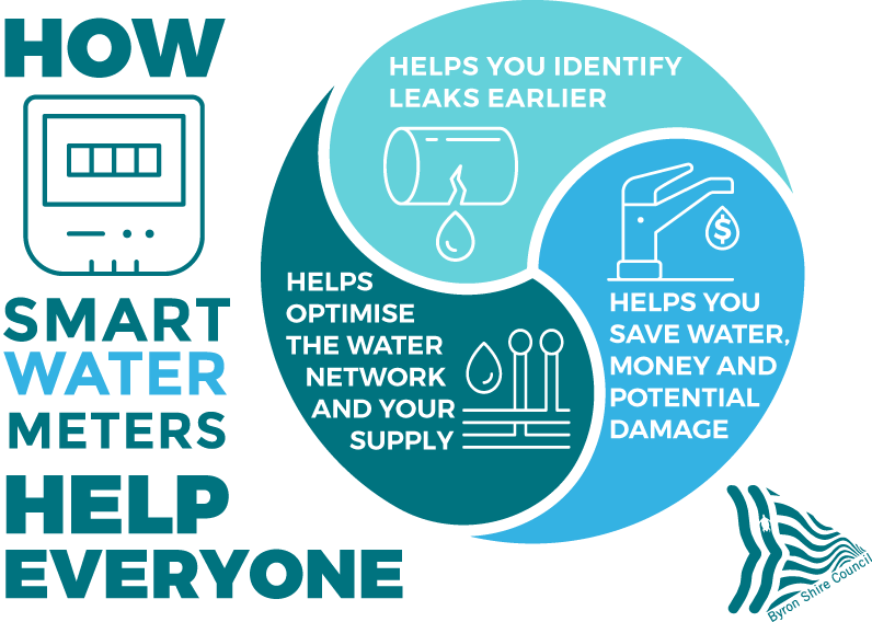 How smart water meters help everyone Helps you identify leaks earlier. Helps you save water, money and potential damage. Helps optimise the water network and your supply.