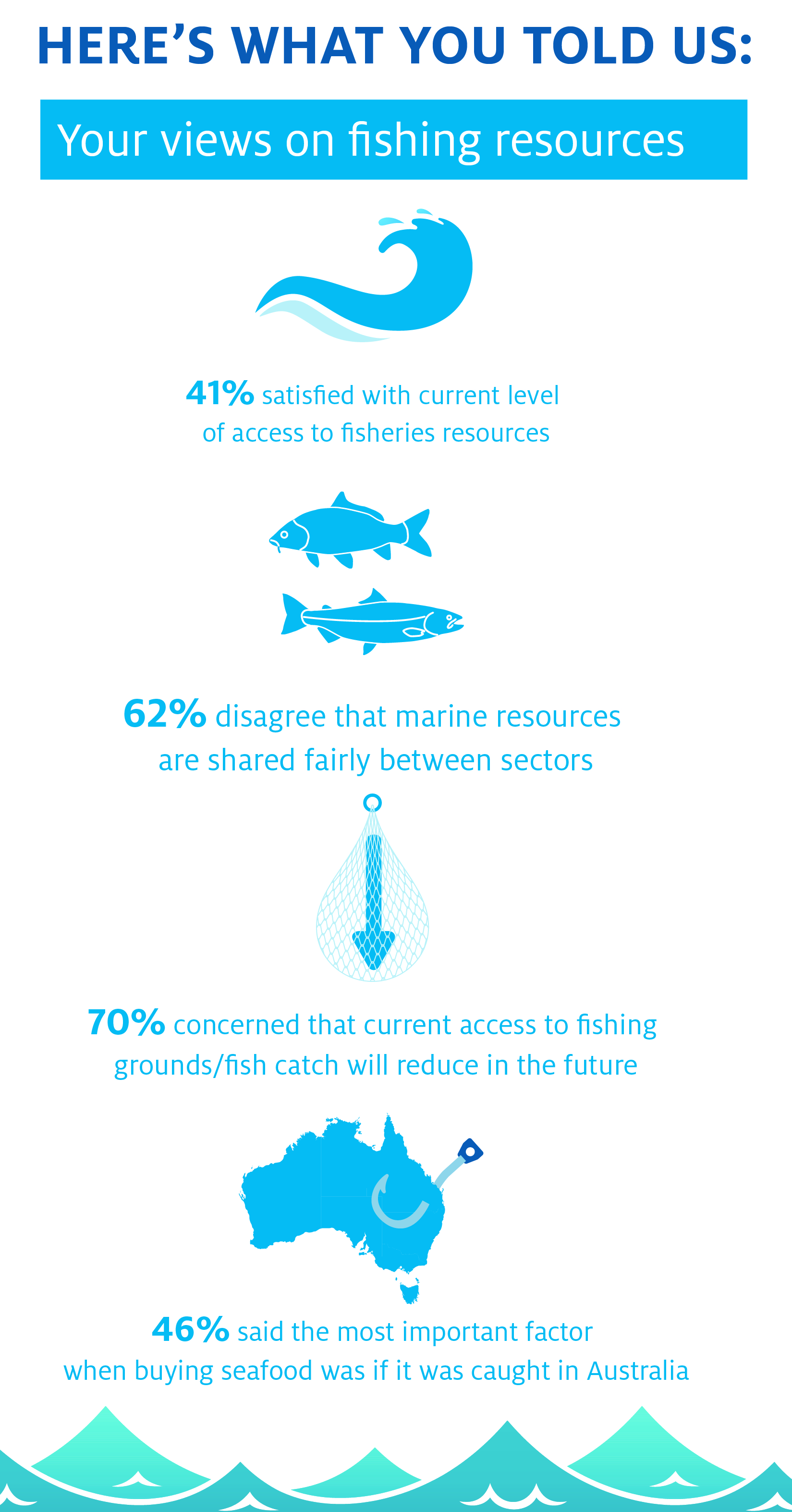 Here's what you told us: Your views on fishing resources, 41% satisfied with current level of access to fisheries resources, 62% disagree that marine resources are shared fairly between sectors, 70% concerned that current access to fishing grounds/fish catch will reduce in the future, 46% said the most important factor when buying seafood was if it was caught in Australia.
