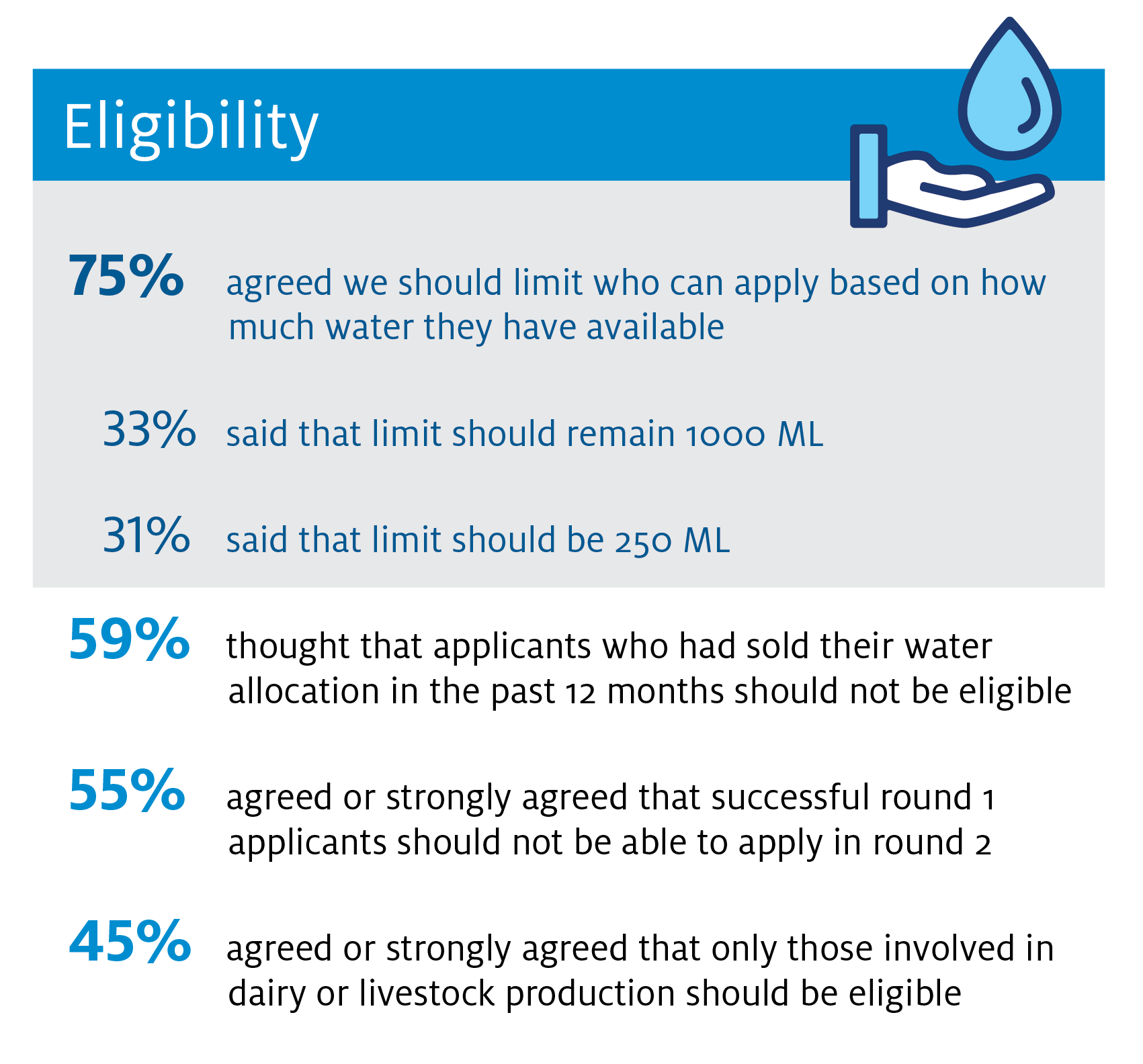 Eligibility. 75 per cent agreed we should limit who can apply based on how much water they have available. Of these, 31 per cent said that limit should be 250 ML and 33 per cent said that limit should remain 1000 ML. 59 per cent thought that applicants who had sold their water allocation in the past 12 months should not be eligible. 55 per cent agreed or strongly agreed that successful round 1 applicants should not be able to apply in round 2. 45 per cent agreed or strongly agreed that only those involved in dairy or livestock production should be eligible.