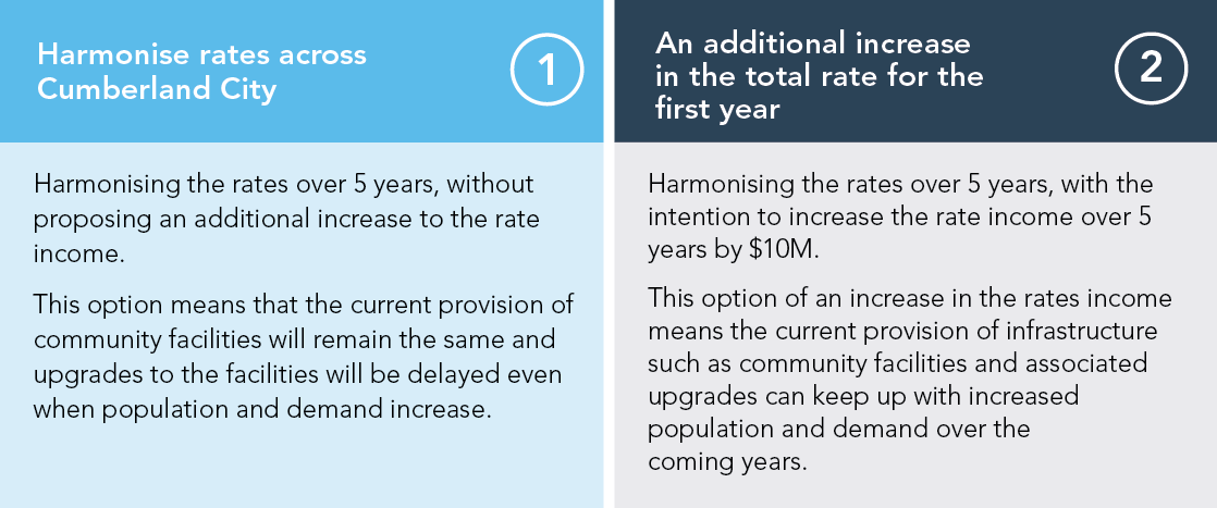 Option 1: Heading: Harmonise rates across Cumberland City. Text: Harmonising the rates over 5 years, without proposing an additional increase to the rate income. This option means that the current provision of community facilities will be delayed even when population and demand increases.