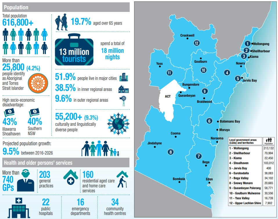 South Eastern NSW PHN infographic
