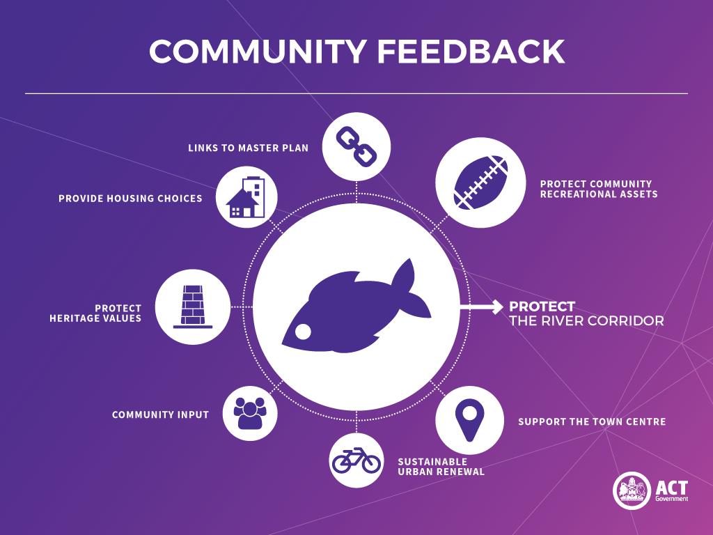 Community Feedback Infographic