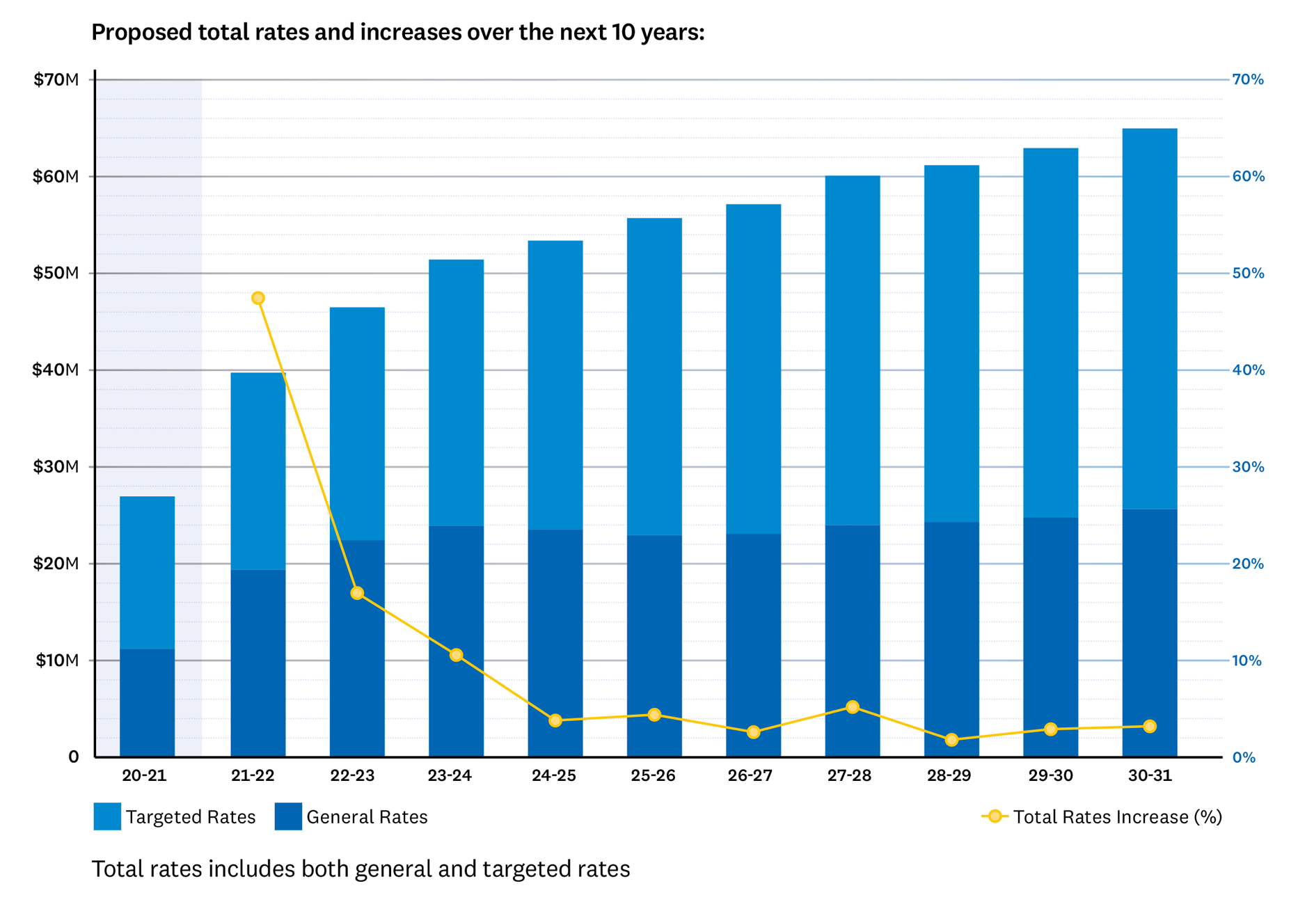 Graph showing the proposed total rates and increases over the next 10 years under option 1. In year 1 it shows an average rates increase of 47.5% or total rates charged being $39,762,000, comprising of $19,364,000 in general rates and $20,398,000 in targeted rates. Year 2 shows an average rates increase of 17% or total rates charged being $46,519,000, comprising of $22,407,000 in general rates and $24,112,000 in targeted rates. Year 3 shows an average rates increase of 10.6% or total rates charged being $51,460,000, comprising of $23,920,000 in general rates and $27,539,000 in targeted rates. Year 4 shows an average rates increase of 3.8% or total rates charged being $53,812,000, comprising of $23,847,000 in general rates and $29,965,000 in targeted rates. Year 5 shows an average rates increase of 4.4% or total rates charged being $56,155,000, comprising of $23,248,000 in general rates and $32,908,000 in targeted rates. Year 6 shows an average rates increase of 2.6% or total rates charged being $57,606,000, comprising of $23,415,000 in general rates and $34,191,000 in targeted rates. Year 7 shows an average rates increase of 5.2% or total rates charged being $60,575,000, comprising of $24,316,000 in general rates and $36,259,000 in targeted rates. Year 8 shows an average rates increase of 1.8% or total rates charged being $61,670,000, comprising of $24,646,000 in general rates and $37,024,000 in targeted rates. Year 9 shows an average rates increase of 2.9% or total rates charged being $63,457,000, comprising of $25,128,000 in general rates and $38,329,000 in targeted rates. Year 10 shows an average rates increase of 3.2% or total rates charged being $65,504,000, comprising of $26,022,000 in general rates and $39,483,000 in targeted rates.
