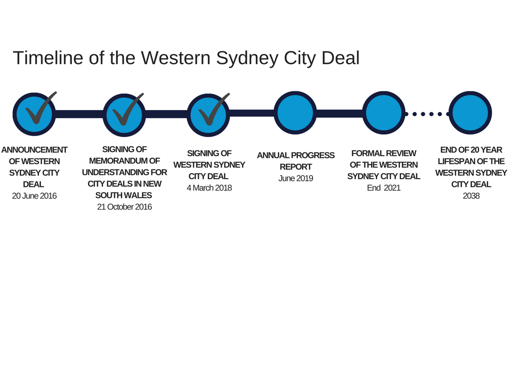 Timeline of the Western Sydney City Deal