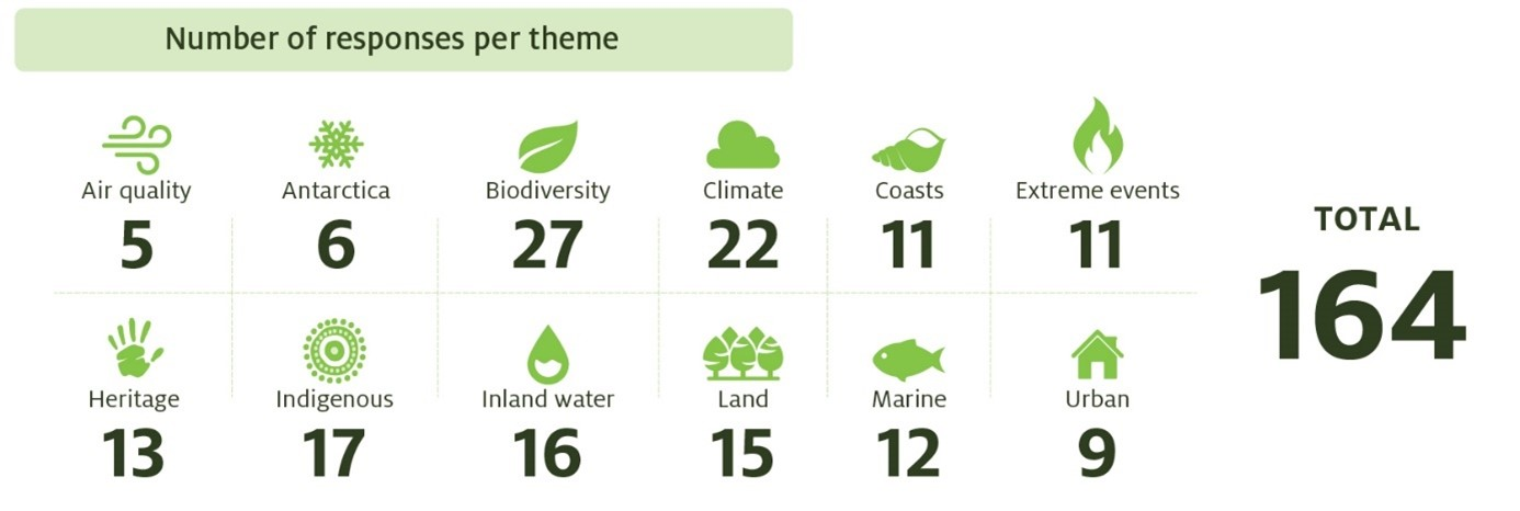 Image shows number of responses across the report's 12 themes. Air quality theme received 5 responses. Antarctica theme received 6 responses. Biodiversity theme received 27 responses. Climate theme received 22 responses. Coasts theme received 11 responses. Extreme events theme received 11 responses. Heritage theme received 13 responses. Indigenous theme received 17 responses. Inland Water theme received 16 responses. Land theme received 15 responses. Marine theme received 12 responses. Urban theme received 9 responses. There were 164 total responses
