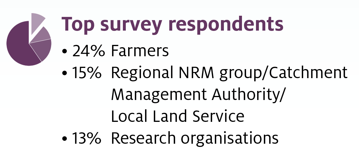 24 per cent of respondents were farmers and growers, 15 per cent were regional NRM Groups, Catchment Management Authorities or Local Land Service and 13 per cent were research organisations.