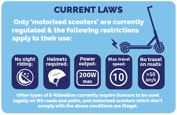 """A light blue infographic talking about the current laws for e-rideable devices. The text states """"only motorised scooters are currently regulated and the following restrictions apply to their use. No night riding, helmets required, maximum power output of 200 Watts, maximum travel speed of 10km/h and no travel on roads over 50km/h limit. Text at the bottom of the image reads """"other types of e-rideables currently require licenses to be used legally on WA roads and paths, and motorised scooters which don't comply with the above conditions are illegal."""""""