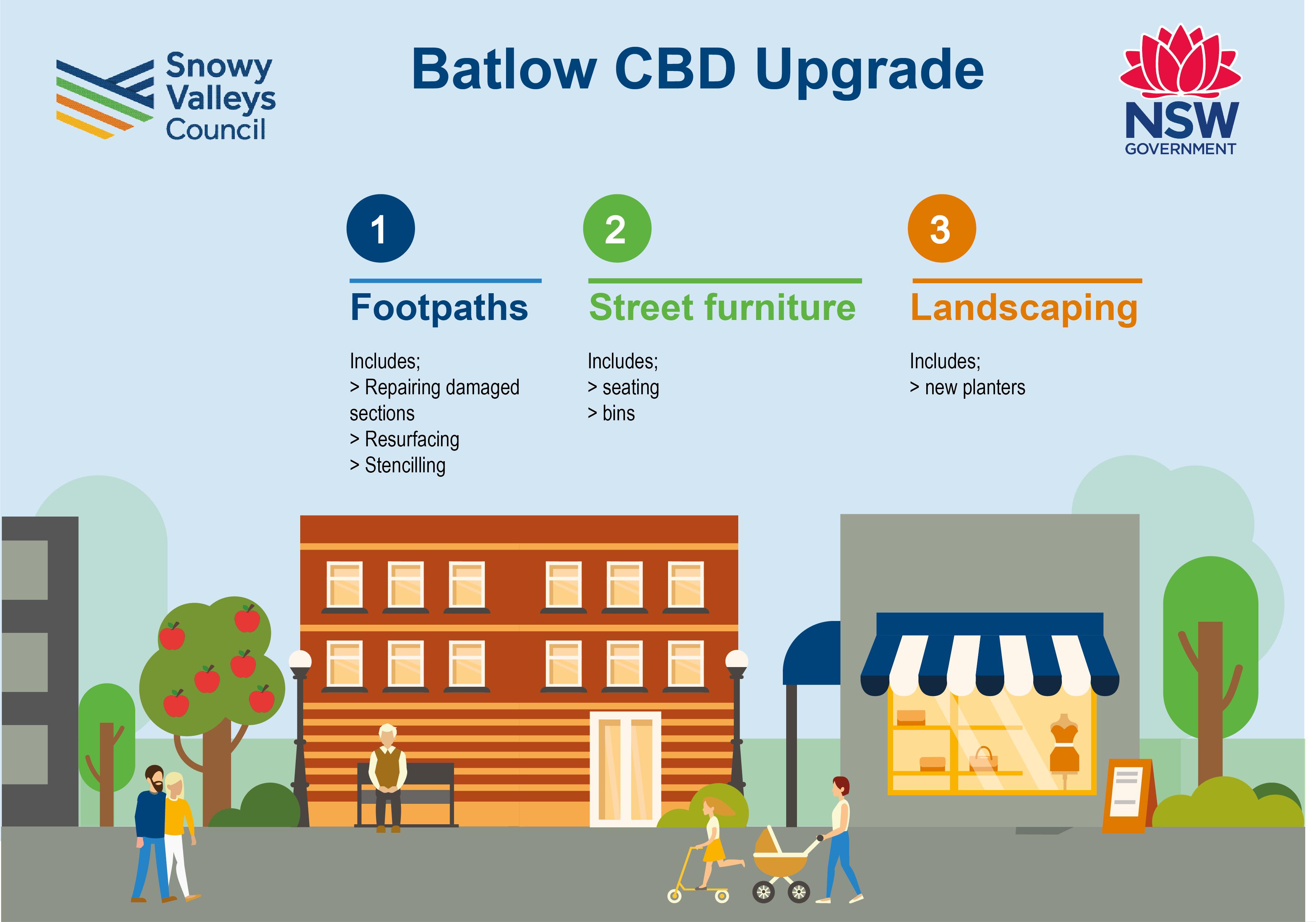 Batlow infographic