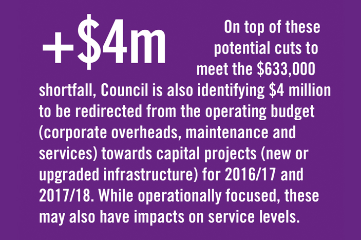 On top of these potential cuts to meet the $633,000 shortfall, Council is also identifying $4 million to be redirected from the operating budget (corporate overheads, maintenance and services) towards capital projects (new or upgraded infrastructure) for 2016/17 and 2017/18. While operationally focused, these may also have impacts on service levels. This comes after staff reductions in previous years and other efficiency savings which have helped achieve $1 million in operational savings and absorb growth.