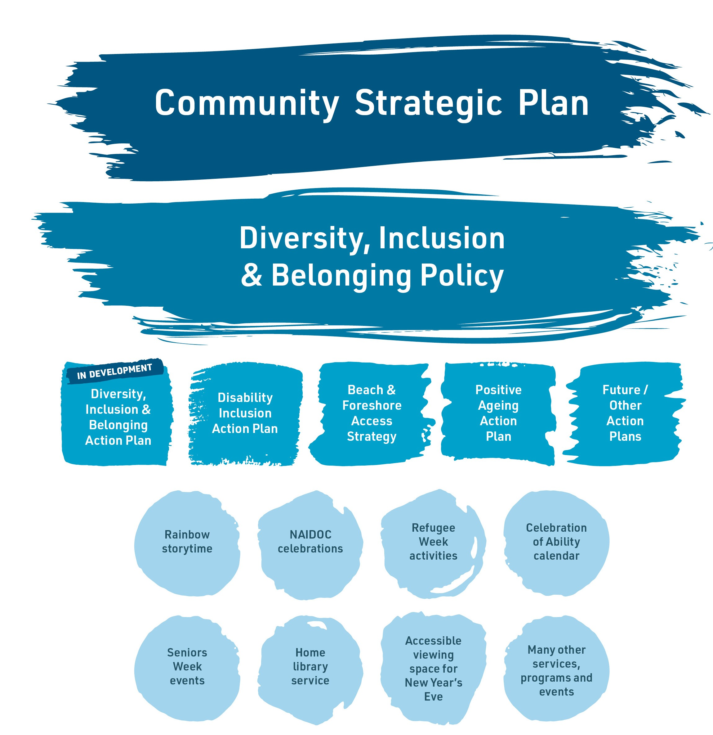 The image shows a simple flow chart. At the top is the Community Strategic Plan. Under this is the Diversity, Inclusion and Belonging Policy. These two documents support and guide all of our work through supporting documents such as Diversity, Inclusion and Belonging Action Plan (in development), Disability Inclusion Action Plan, Beach and Foreshore Access Strategy, Positive Ageing Action Plan and other future plans.