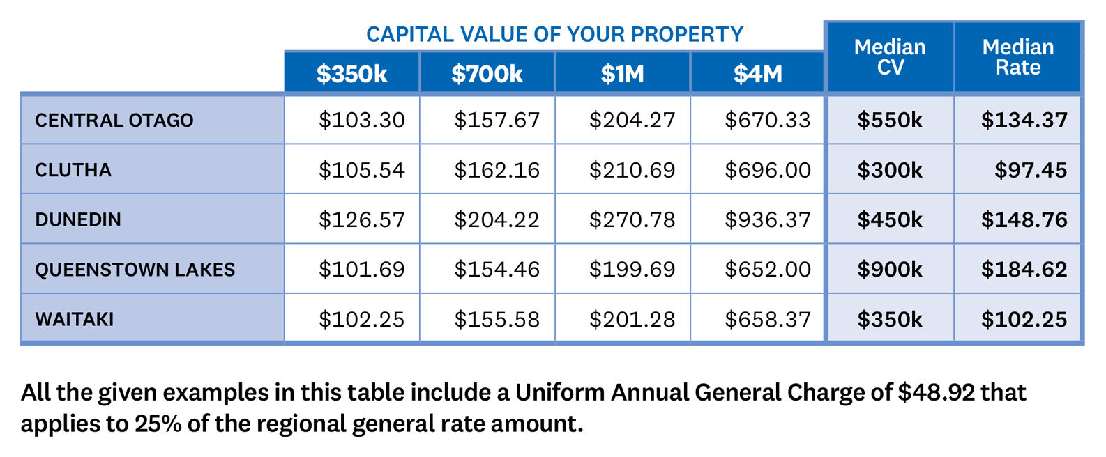 TABLE Under Option 1, a property in Central Otago with a capital value of $350,000 would pay general rates of $103.30, a capital value of $700,000 would pay $157.67, a capital value of $1,000,000 would pay $204.27, and a capital value of $4,000,000 would pay $670.33. The median capital value in Central Otago is $550,000 which gives a median rate of $134.37. In Clutha a property with a capital value of $350,000 would pay general rates of $105.54, a capital value of $700,000 would pay $162.16, a capital value of $1,000,000 would pay $210.69, and a capital value of $4,000,000 would pay $696.00. The median capital value in Clutha is $300,000 which gives a median rate of $97.45. In Dunedin a property with a capital value of $350,000 would pay general rates of $126.57, a capital value of $700,000 would pay $204.22, a capital value of $1,000,000 would pay $270.78, and a capital value of $4,000,000 would pay $936.37. The median capital value in Dunedin is $450,000 which gives a median rate of $148.76. In Queenstown Lakes a property with a capital value of $350,000 would pay general rates of $101.69, a capital value of $700,000 would pay $154.46, a capital value of $1,000,000 would pay $199.69, and a capital value of $4,000,000 would pay $652.00. The median capital value in Queenstown Lakes is $900,000 which gives a median rate of $184.62. In Waitaki a property with a capital value of $350,000 would pay general rates of $102.25, a capital value of $700,000 would pay $155.58, a capital value of $1,000,000 would pay $201.28, and a capital value of $4,000,000 would pay $658.37. The median capital value in Waitaki is $350,000 which gives a median rate of $102.25.