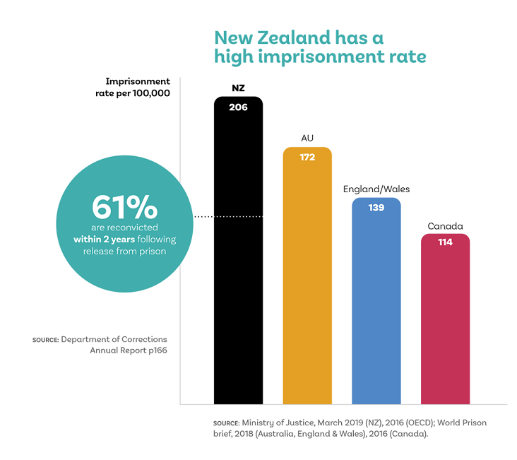 Infographic showing New Zealand rates of imprisonment compared to Australia, England/Wales and Canada.