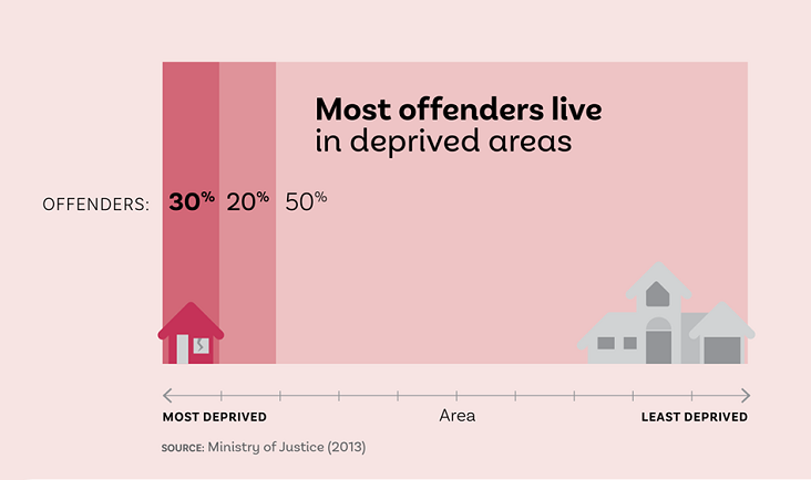 Infographic showing the location of offenders in New Zealand.