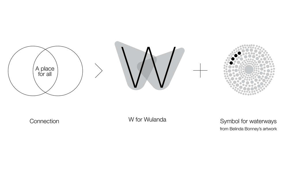 Logo inspiration image - overlapping circles representing a place for all - 2 overlapping rounded triangle shapes representing W for Wulanda - Dots (circles) from waterways symbol from Belinda Bonney's artwork