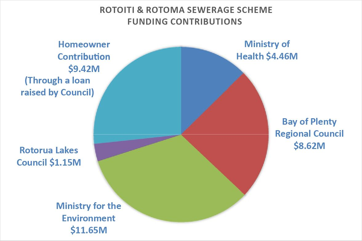 Pie graph of the overall cost of the Rotoiti Rotomā scheme