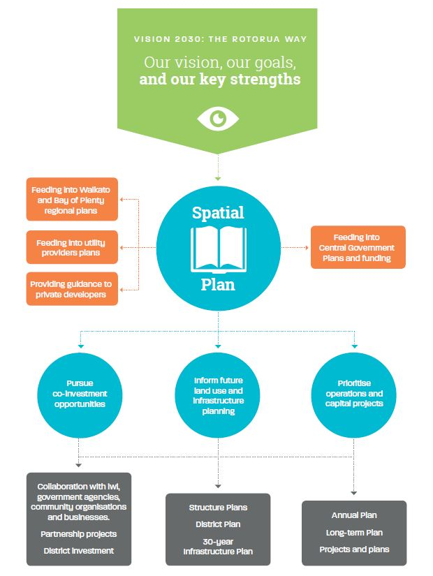 Spatial plan flow chart