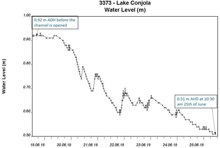 Water levels   25 june 2019