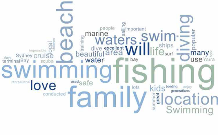 water based recreational amenity word cloud