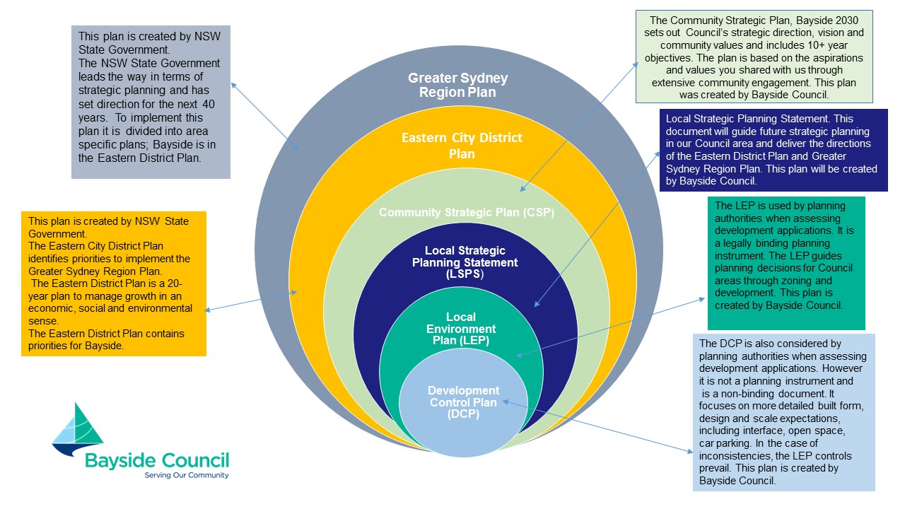 Strategic planning process nsw   infographic